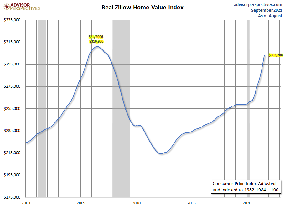 Zillow-Real-Home-Value-Chart.png