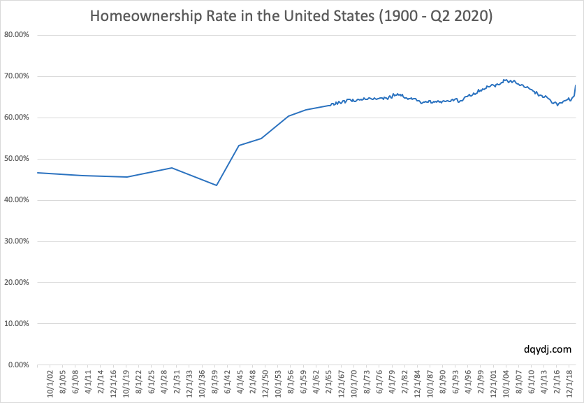 homeownership-rate-united-states-US-Census.png