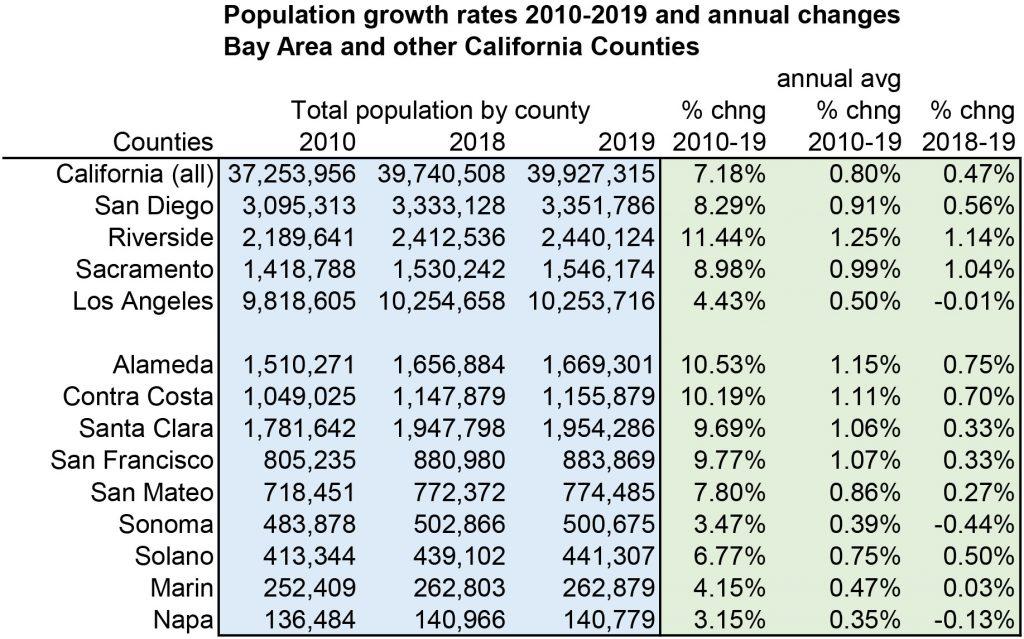 4-E-5_2019_counties_oneyear_growth-1024x639.jpg