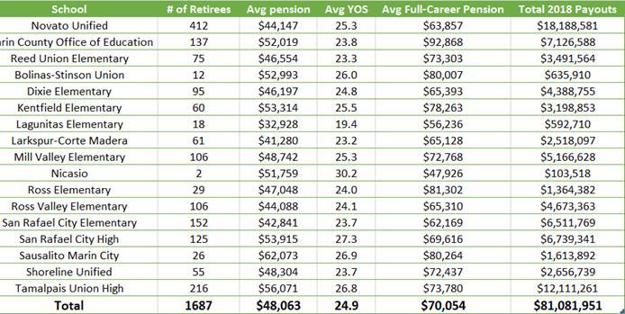 Marin-Schools-2018-Payouts.jpg