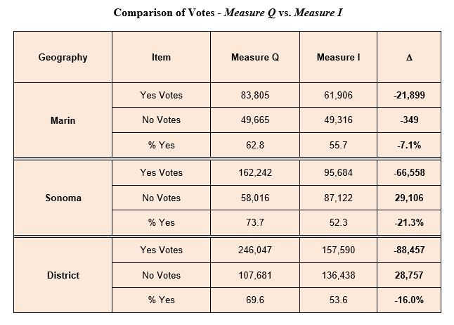 Measure-Q-v-Measure-I-Votes.JPG