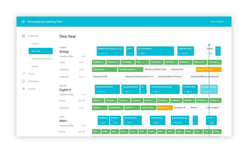 A screenshot showing a view of the Personalized Learning Platform.