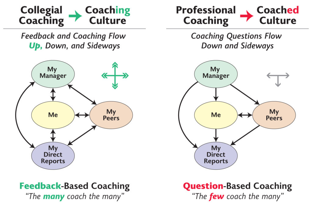 Increased Engagement from a Coaching Culture