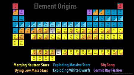 Periodic table indicating which elements originate in neutron star mergers