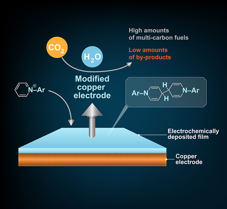 Diagram of CO2 conversion to fuel