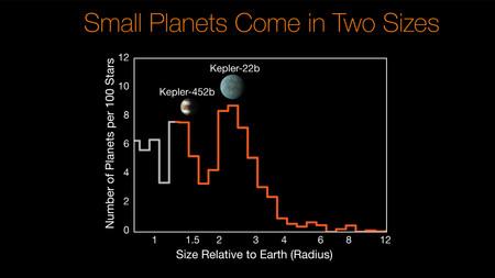 Histogram showing size gap in Kepler planets