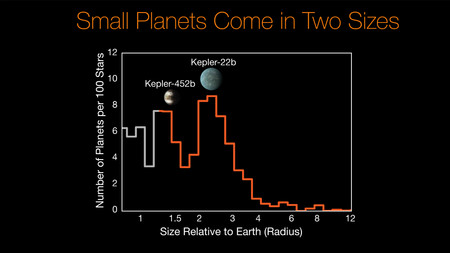 Histogram showing size gap in Kepler planets