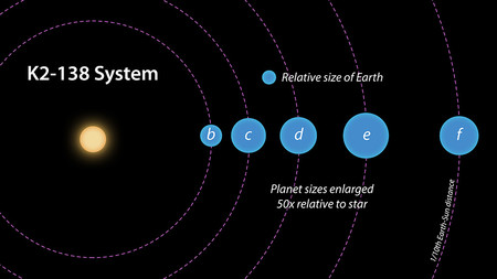 A top-down diagram of a multi-planet system.
