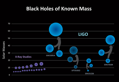 graphic: Black Holes of Known Mass Chart