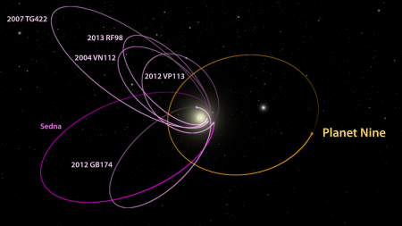 Caltech researchers find evidence of a real ninth planet caltech the six most distant known objects in the solar system with orbits exclusively beyond neptune magenta all mysteriously line up in a single direction ccuart Image collections
