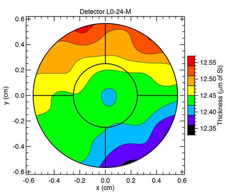 Map of detector