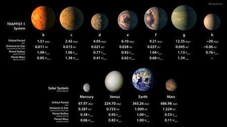 TRAPPIST-1 Statistics Table