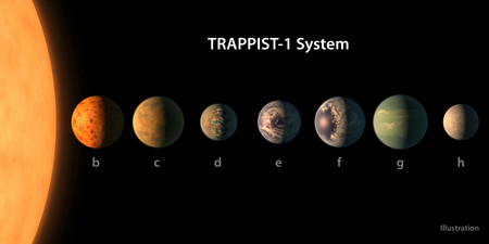TRAPPIST-1 Planet Lineup