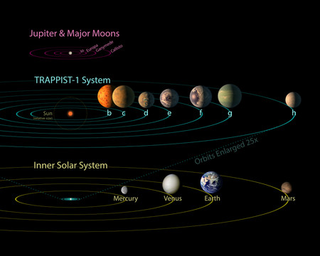 image: TRAPPIST-1 Comparison to Solar System and Jovian Moons