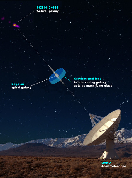 Illustration of gravitational lensing system.