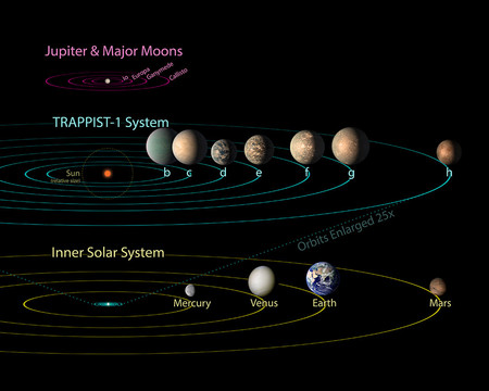 Illustration of orbits of TRAPPIST-1 planets