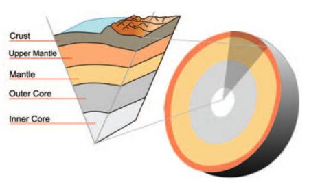 Between Mantle And Core Core-mantle Boundary
