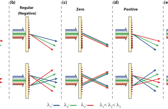 A diagram showing how different types of lenses diffract light.