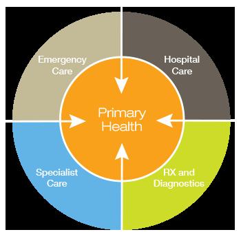 primary-health-1-350x350