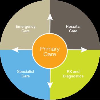 primary-care-1-350x350