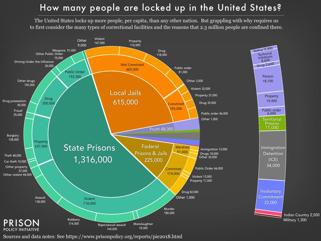Screenshot via Prison Policy Initiative
