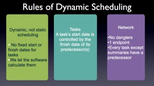 Dynamic project Scheduling