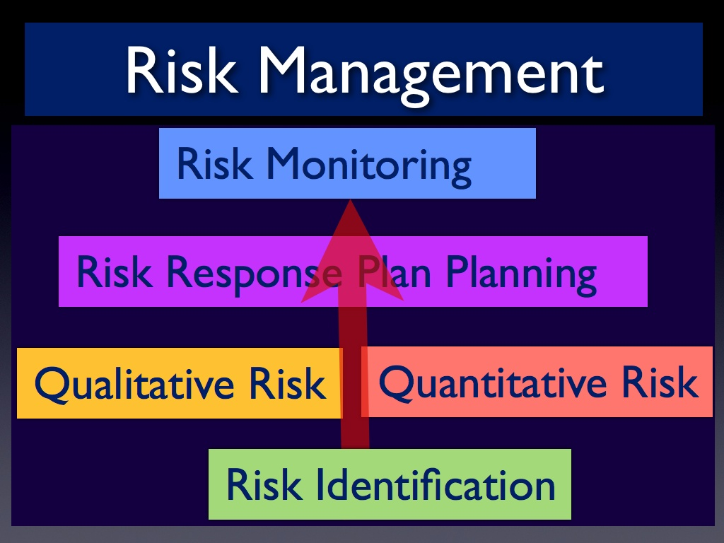 project management risks In considering risk management in construction projects,  avoid covert assumptions and false definition of risks make the project management process overt and.