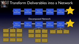 project network methodology