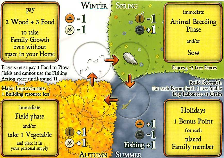 Agricola: Through the Seasons