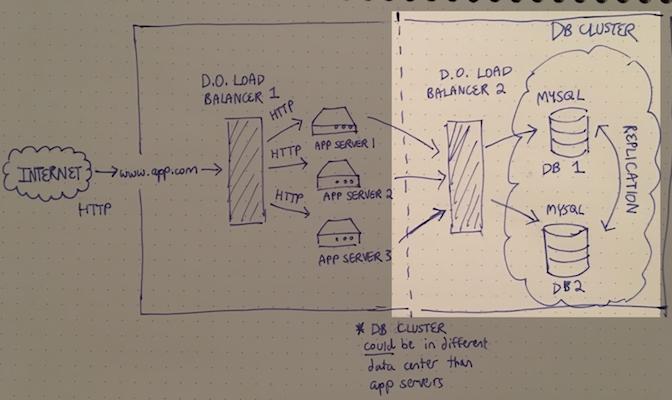 Abiogenesis Now | 5 DigitalOcean Load Balancer User Cases