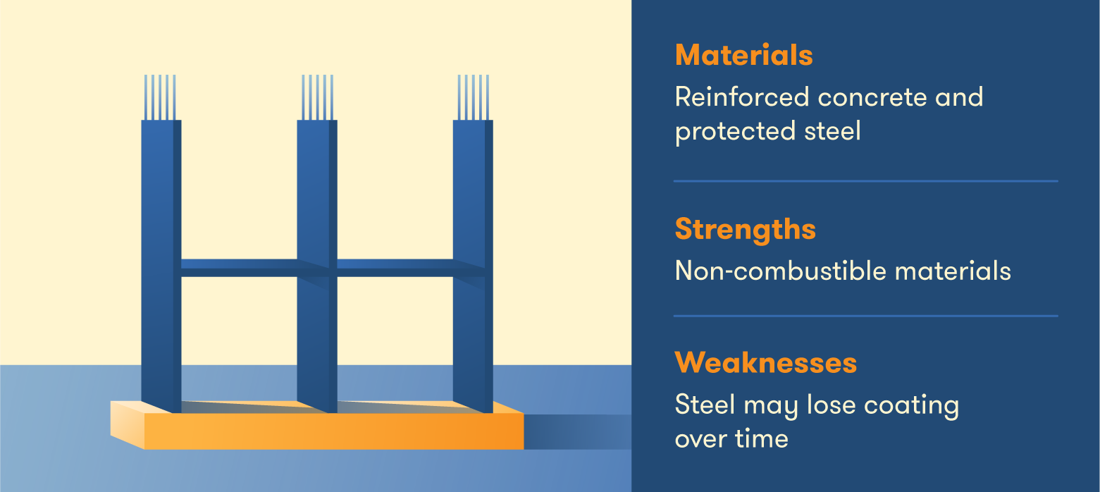 The properties of fire-resistive buildings.