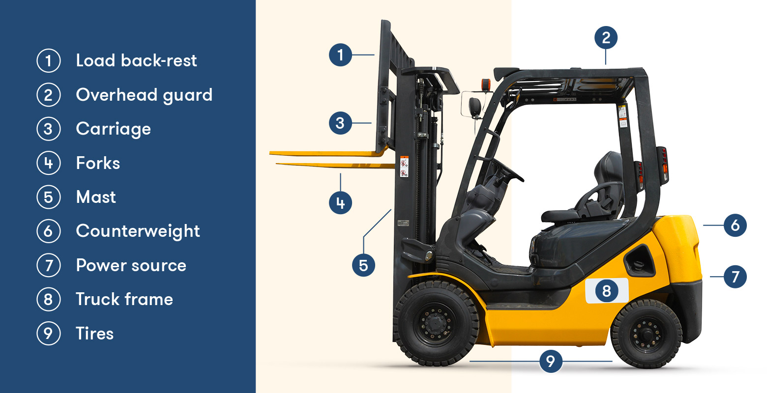 parts of a forklift
