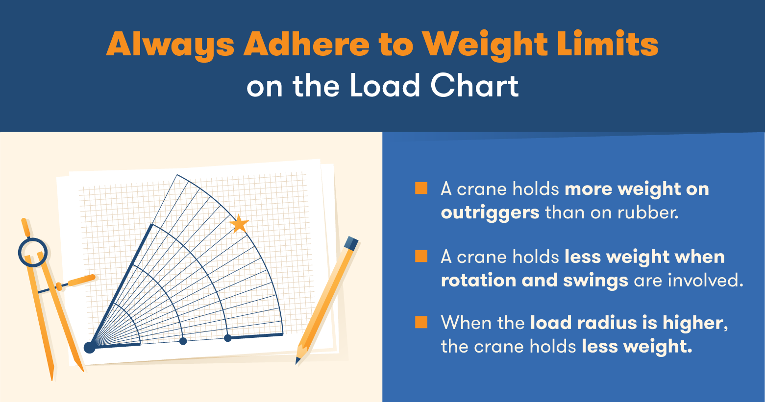 Load charts explain how much a crane can lift in different situations.