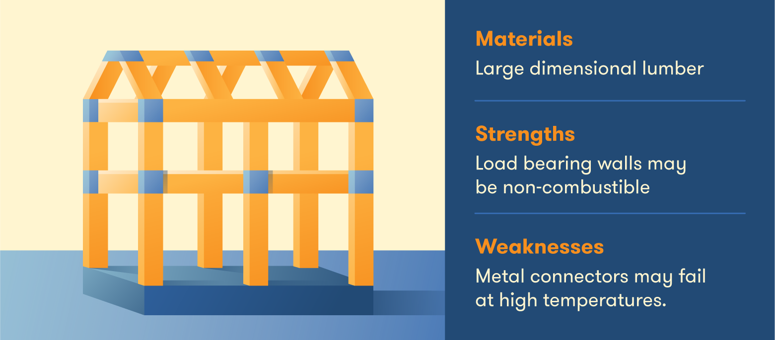 The properties of heavy timber buildings.
