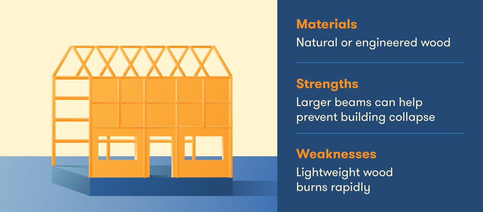 The properties of wood-framed buildings.