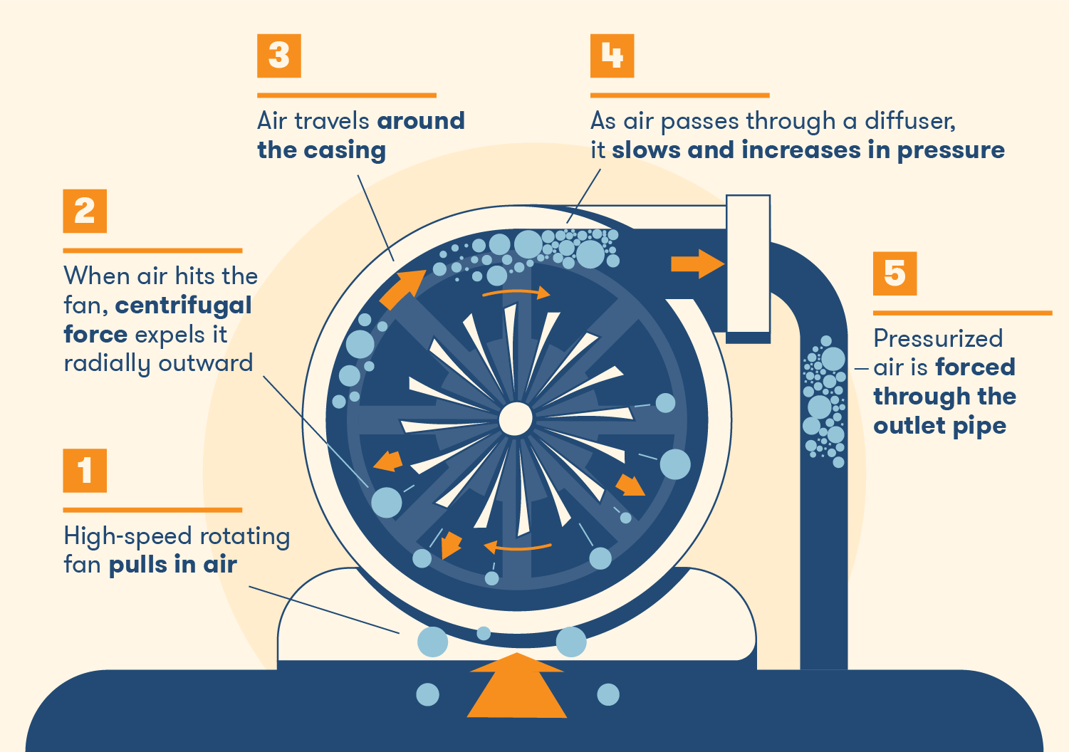 high speed rotating fan pulls air, when air hits the fan, centrifugal force expels it radically outward, air travels around the casing, as air passes through a diffuser it slows and increases in pressure, pressurized air is forced through the outlet pipe
