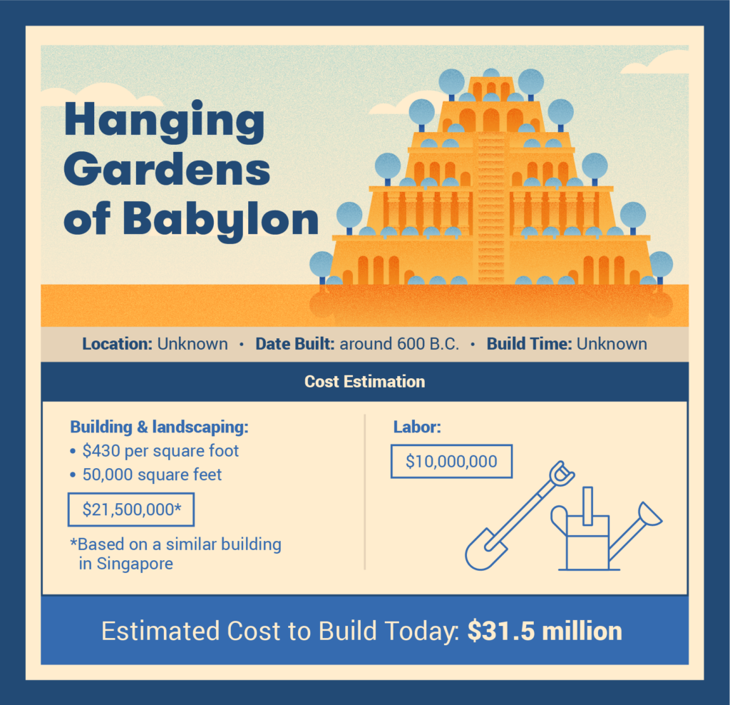 hanging gardens of babylon cost to build