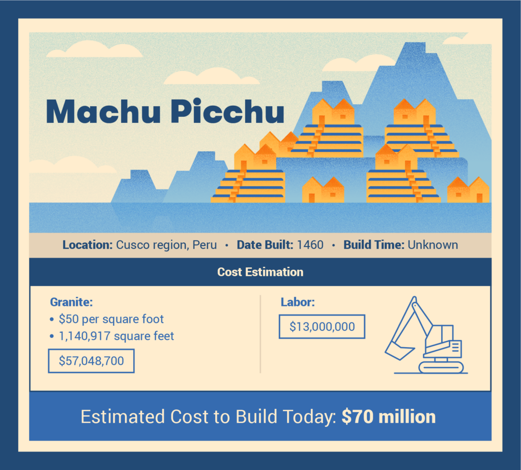 machi picchu cost to build