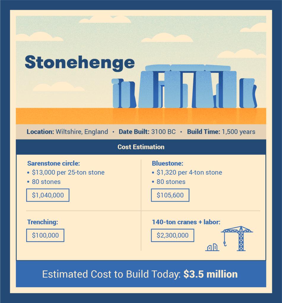 stongehenge cost to build