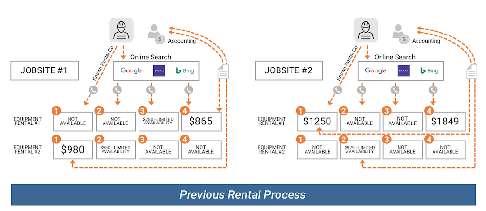 The company's previous rental process prior to partnering with BigRentz was complicated.