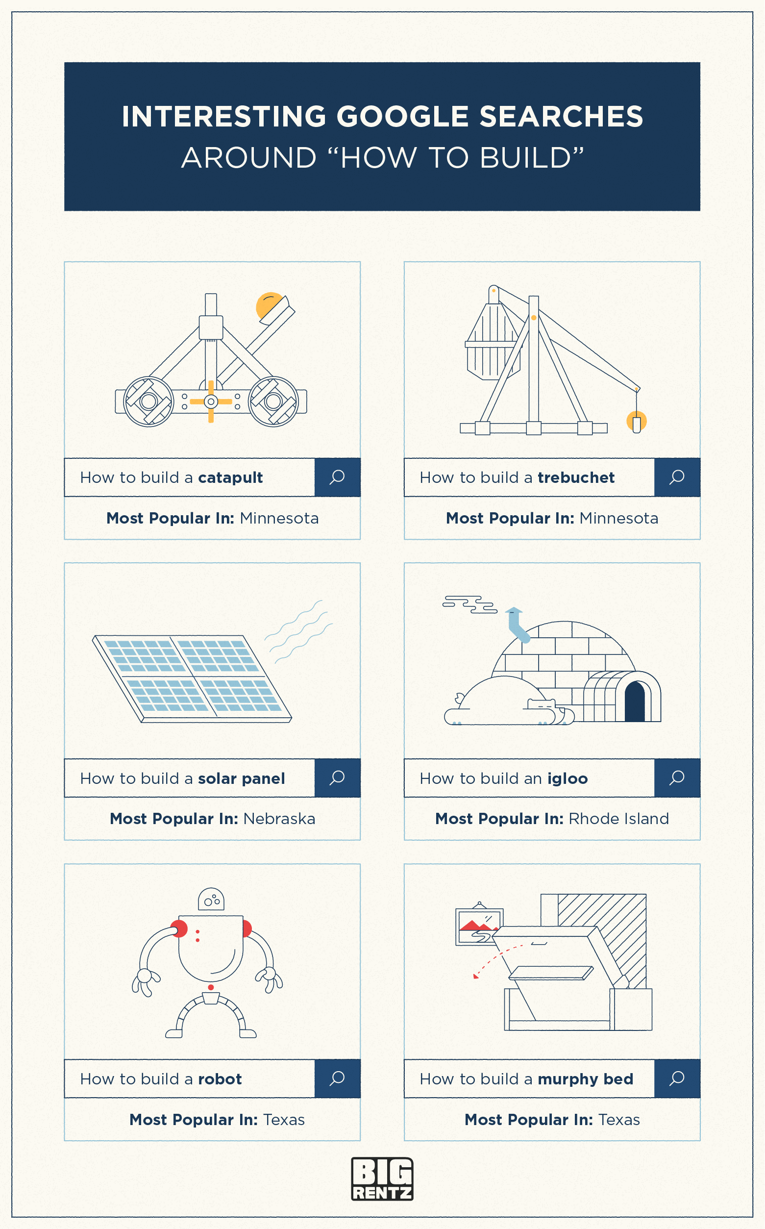 What Americans Are Building According to Google | BigRentz
