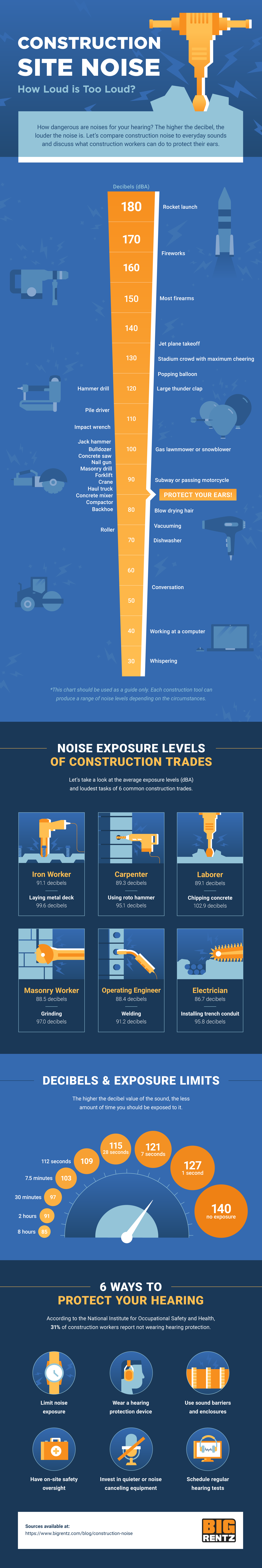 Infographic describing how construction noise levels compare to other sounds, their exposure limits, and tips to protect your hearing.