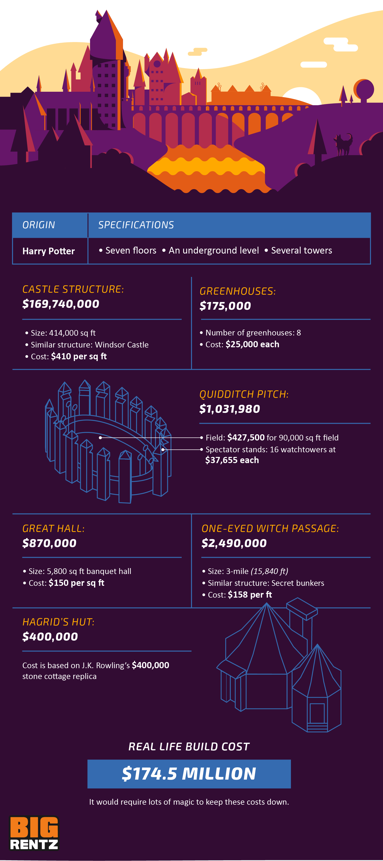 A breakdown of the costs of building the Death Star, which is estimated to be $17.5 nonillion.