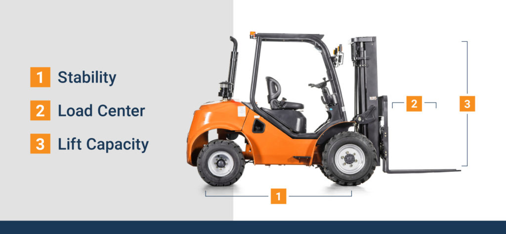 The three elements of a forklift are its stability, load center, and lift capacity
