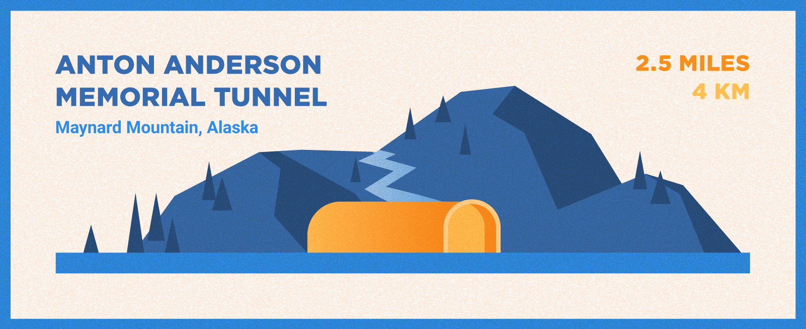 Anton Anderson Memorial Tunnel is 2.5 miles long and located in Maynard Mountain, Alaska.