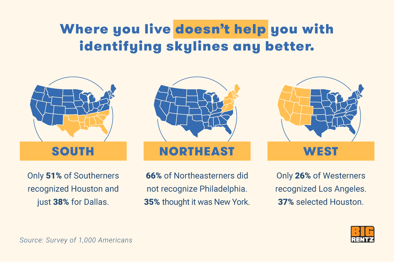Where Americans live does not help with identifying skylines.