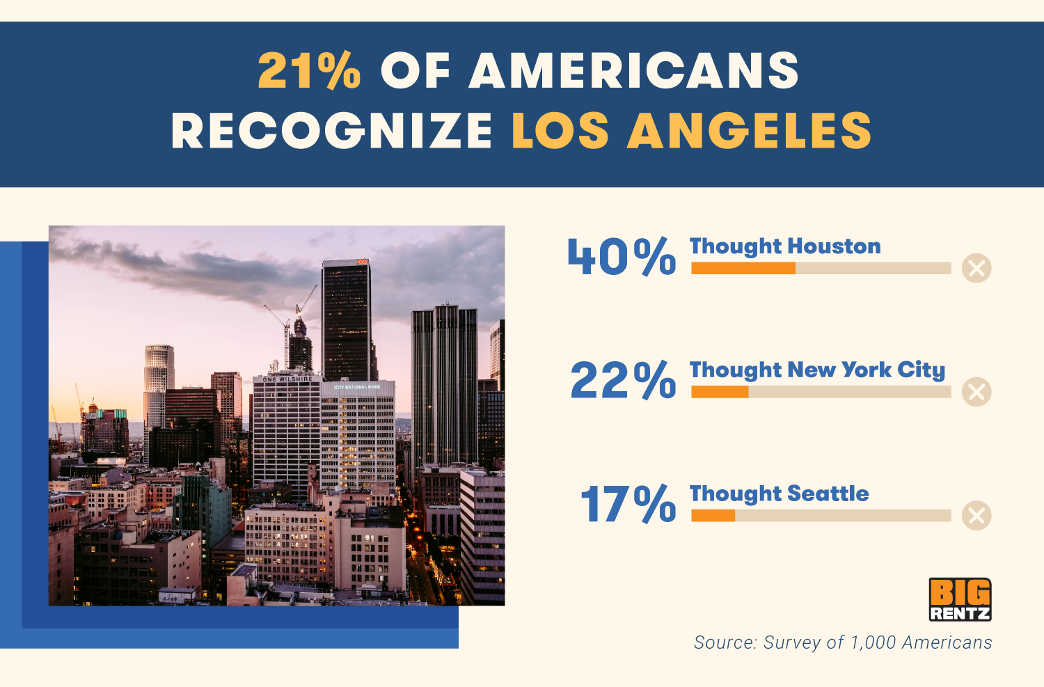 21% of Americans recognize Los Angeles. 40% thought Houston, 22% thought NYC, and 17% thought Seattle.