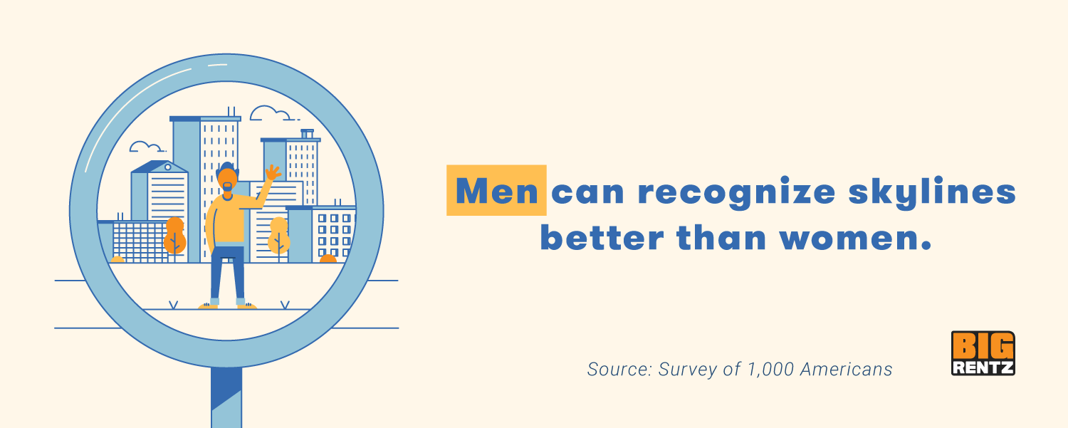 Our study showed that men are more likely to identify skylines than women.