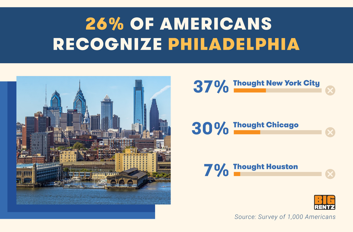 26% of Americans recognize Philadelphia. 37% though NYC, 30% thought Chicago, 7% thought Houston.