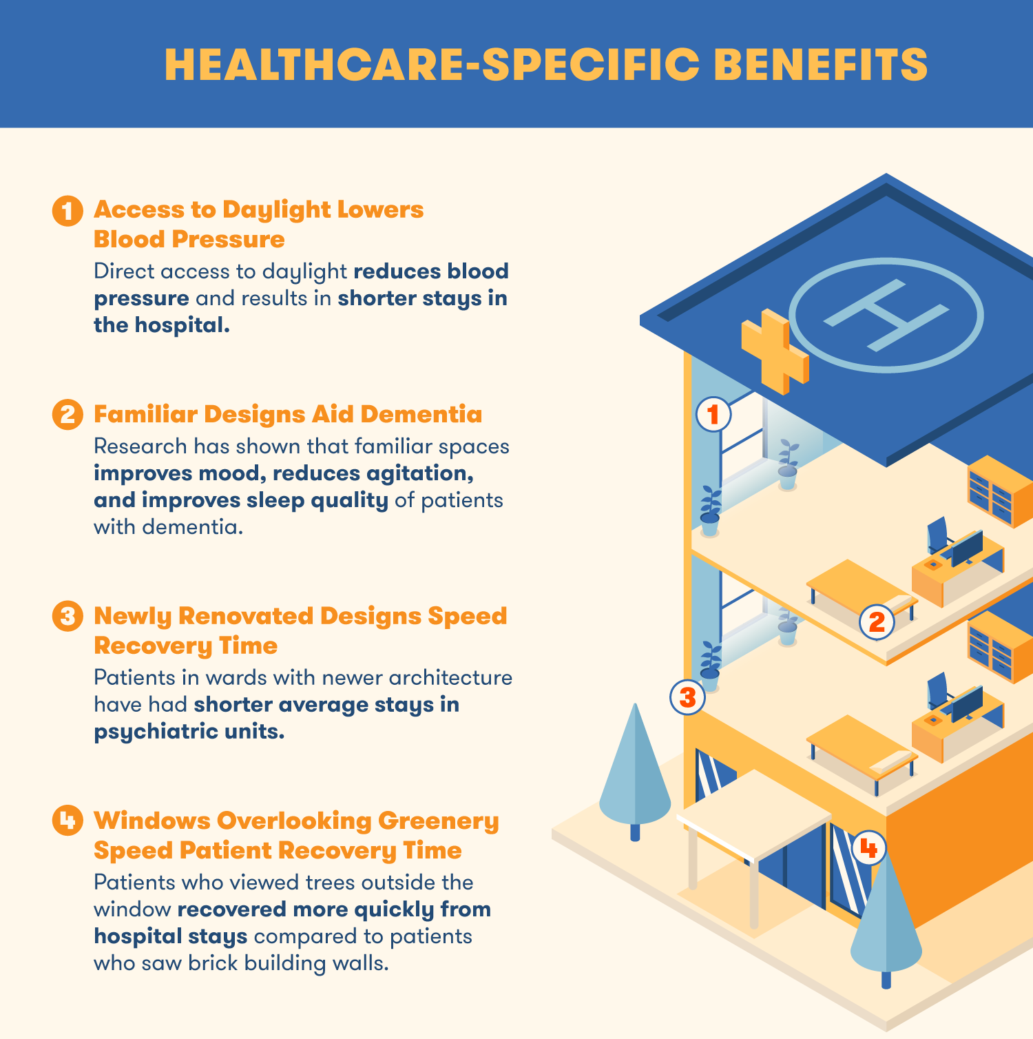 The benefits of building design on healthcare include lower blood pressure, aid in dementia and recovery time.
